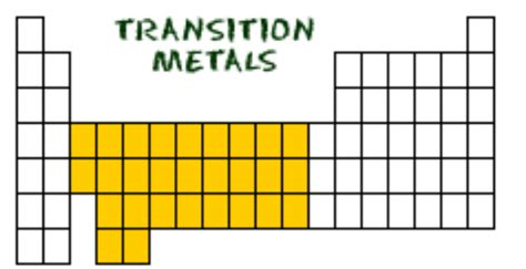 Periodic Table Transition Metals by Transition Metals Periodic Table