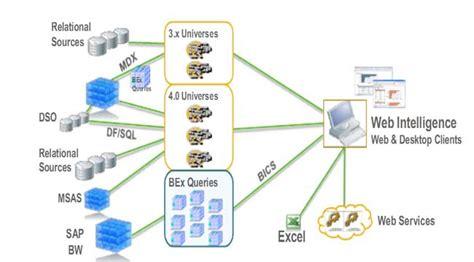 web intelligence tutorial pdf usage of bex queries via bics in web intelligence 4 x