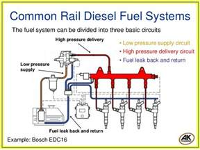 Fuel System Layout Common Rail Diesel Fuel Systems