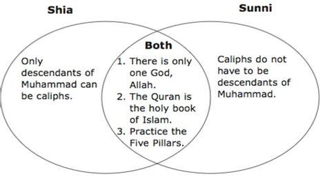 sunni shiite and sufi venn diagram sunni vs shia venn diagram 57607 softhouse