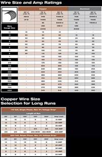electrical wire gauge sizes pictures to pin on pinterest