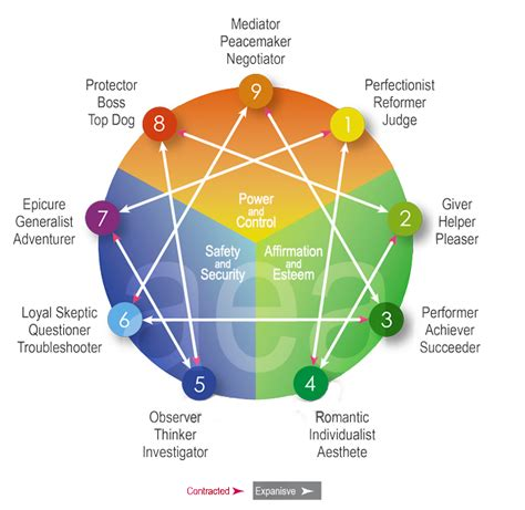 enneagram test overview of the enneagram personality system aea