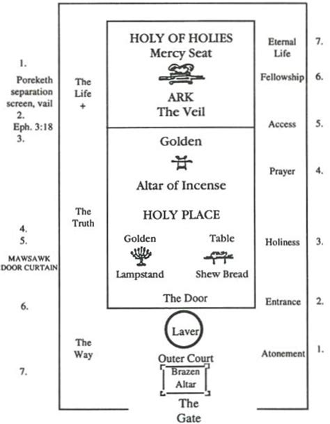 tabernacle floor plan the tabernacle of moses