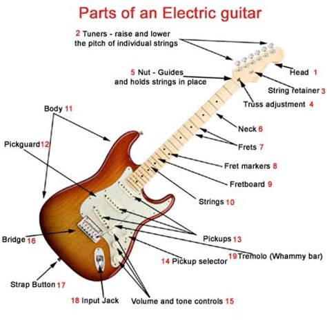 parts of an electric guitar what makes a electric guitar unique