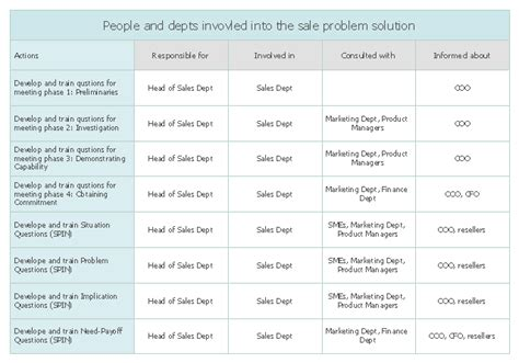 involvement matrix sale problem solution person