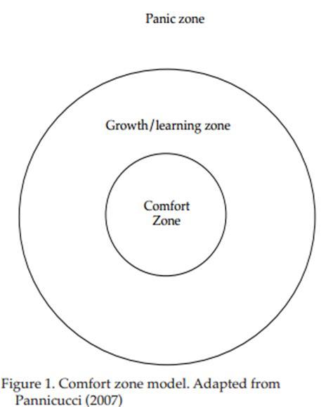 comfort zone theory soft skills facilitation literature review comfort zone