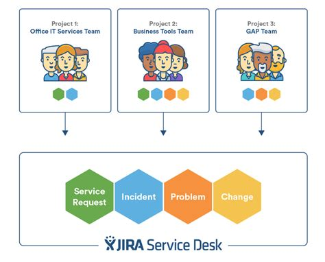 Types Of Service Desk by How Jira Service Desk Approaches Itsm Atlassian