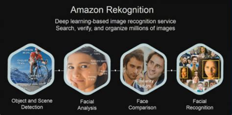 amazon rekognition amazon s plan to help police identify citizens in real