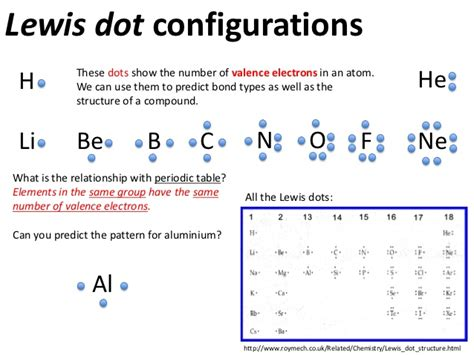 lewis dot diagram of iron atoms and bonding