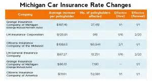 Cars With Cheapest Insurance Rates by Cheapest Car Insurance In Michigan Get It With To Go