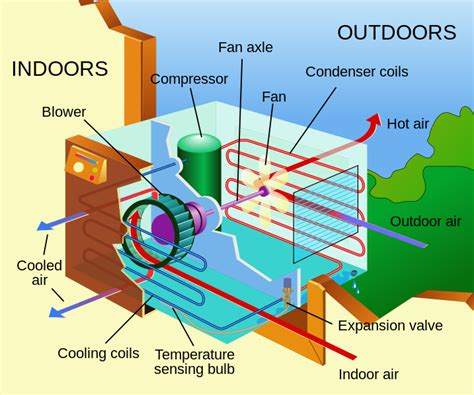 how does an a c capacitor work working principles air conditioner how it works