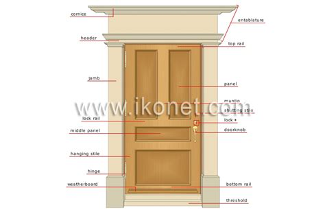 Parts Of An Exterior Door Parts Of A House Exterior Home Design