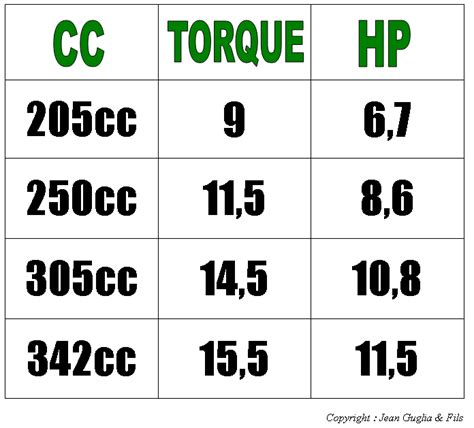 Cc To Hp Conversion Table by Cc Yo Hp Conversion Images Frompo 1