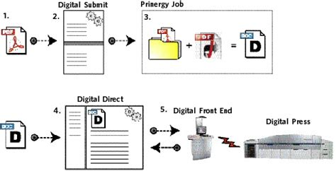 digital printing workflow prinergy for digital print introduction prinergy