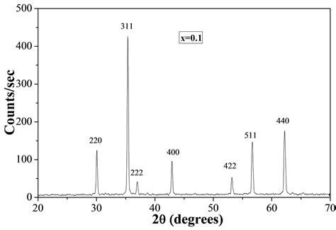 xrd pattern of zinc ferrite magnetic properties of cu 1 x zn x fe 2 o 4 ferrites with