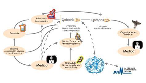 cadenas voluntarias definicion farmacovigilancia en m 233 xico comisi 243 n federal para la