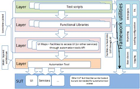 ui pattern testing design patterns in test automation world