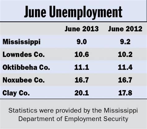 Mississippi Unemployment Office by Lowndes County Unemployment Rate Rises The Dispatch