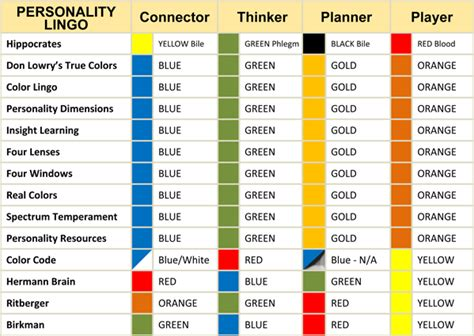 find related colors four temperaments chart related keywords four