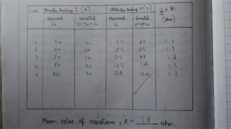 pn junction experiment class 12 cbse class 12th physics practical file readings