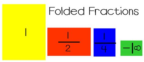 Paper Folding Fractions - mathwire april 2011