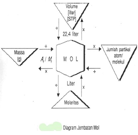 Termodinamika Azas Dasar Dan Terapan Kimia kimiaunsyiah sifat senyawa ion 1 struktur susunan