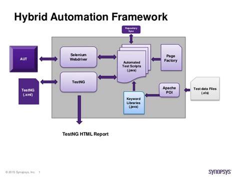 hybrid automation framework