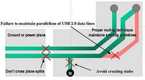 high speed layout design guidelines high speed usb in a two layer pcb focus embedded blog