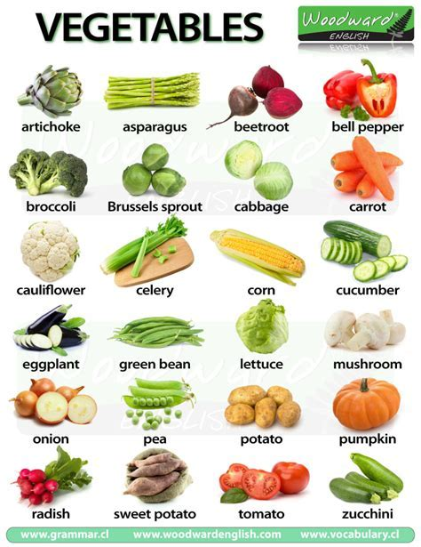 Infographic Fruits and Vegetables in English   Infografía