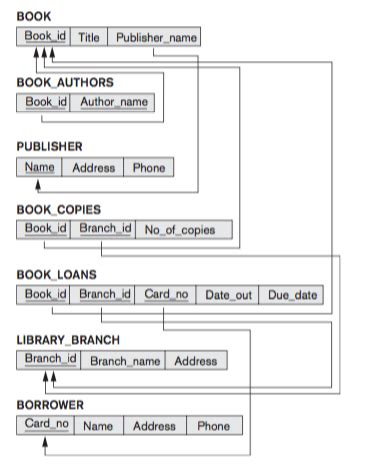 database schema creator solved create an er diagram using the following relationa