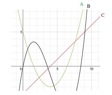 sketching graphs math plane sketching graphs 2 anti derivatives