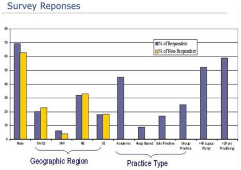 demographic report sle 19 lupus nephritis screening and diagnosis is