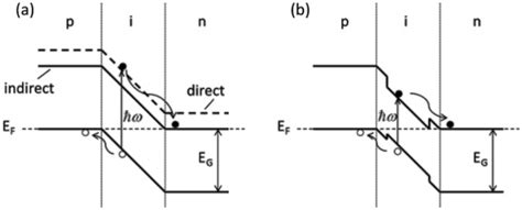 pin diode band structure fig 3 diode band structures for a indirect gap