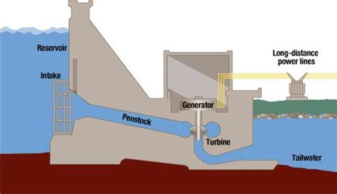 hydroelectric power water use usgs hydroelectricty 101 advantages disadvantages