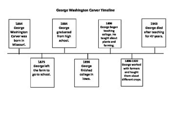 biography of george washington carver timeline george washington carver timeline with questions by