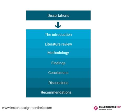 structure of the dissertation get best dissertation help on dissertation