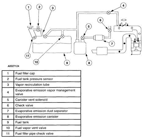 tire pressure monitoring 2001 mazda tribute electronic toll collection service manual evap hose removal 2001 mazda tribute evap hose removal 2001 mazda tribute