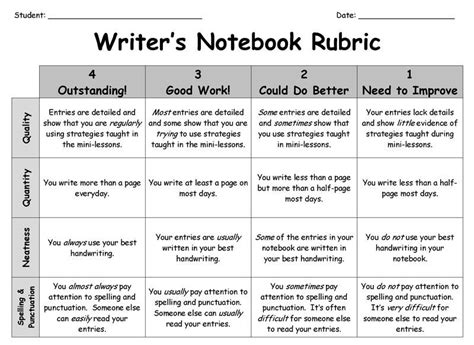 Reading Essay Rubric by Writing Or Reading Notebook Rubric We Can Use This Format For Anything We Grade Tracy Stewart