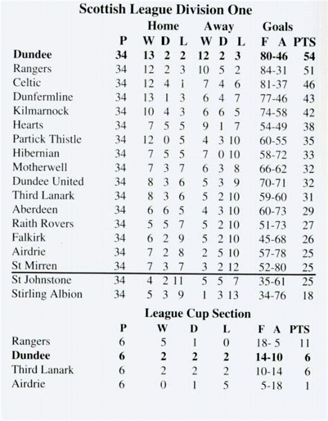 above is the greatest league table any dundee supporter