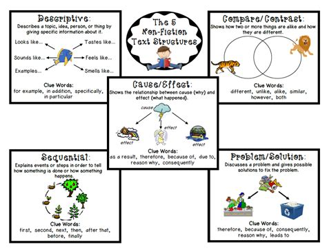 pattern of text organization text structure nonfiction