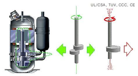 Isi Freon Ac Panasonic Inverter refrigerator compressor panasonic inverter compressor