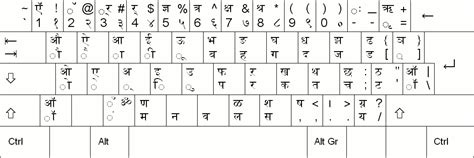 layout of devanagari keyboard stefan witt devanagari typing tutorial