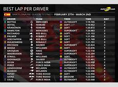 F1 2017: The first Barcelona test by the numbers F1 Driver Numbers
