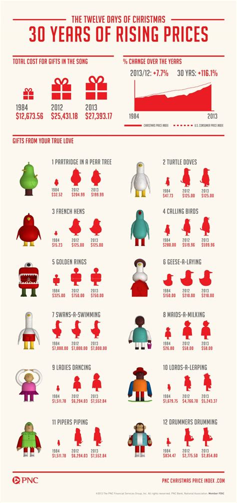 modern twelve days of christmas cost of the 12 days of business insider