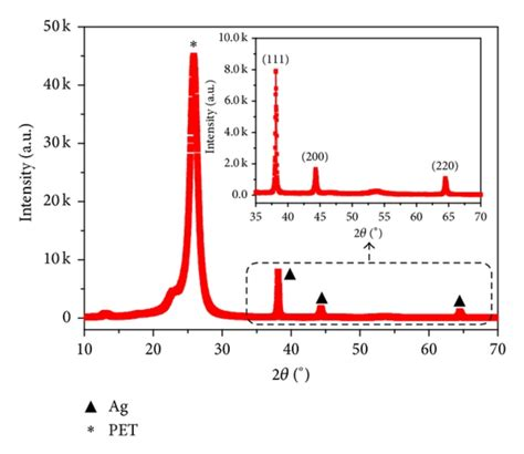 xrd pattern intensity xrd pattern of the pet and ag nanoparticles the asterisk