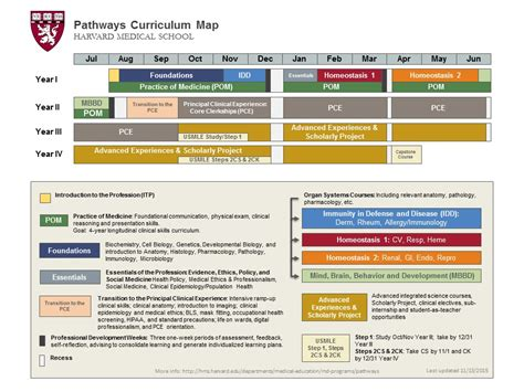 Harvard Md Mba Curriculum by Pathways Hms