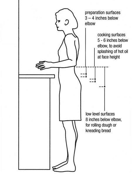 What Is Standard Kitchen Cabinet Height by Kitchen Design By The Numbers 6 Key Measurements The Kitchn