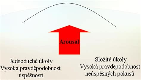 arousal template file arousal jpg wikimedia commons