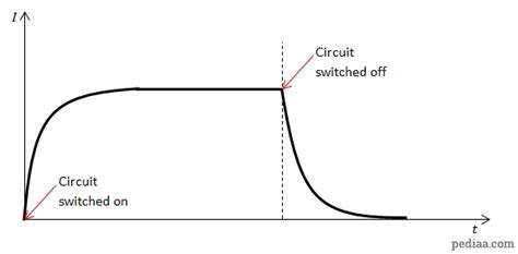 characteristics of inductors in dc circuits difference between capacitor and inductor