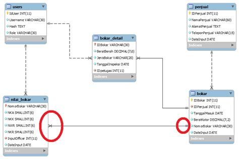using only entity relationship diagram to query mysql er diagram keeps showing one to many relationship